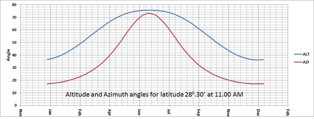 Ashutosh optimizing facade elements with spread sheet model - Building orientation to optimize sun exposure ...