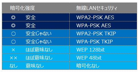 無線LANの暗号化