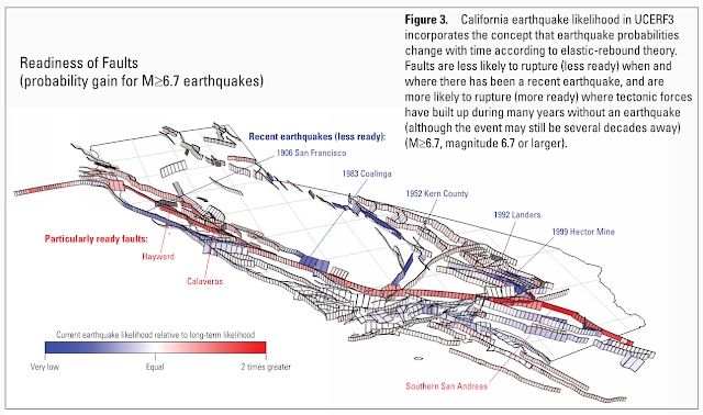 The probability of a large earthquake in Los Angeles has increased.