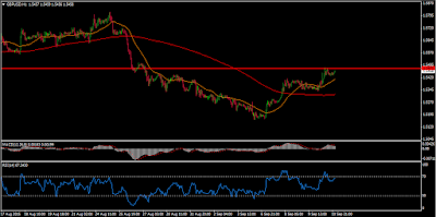GBP-USD-Forex-Technical-Analysis