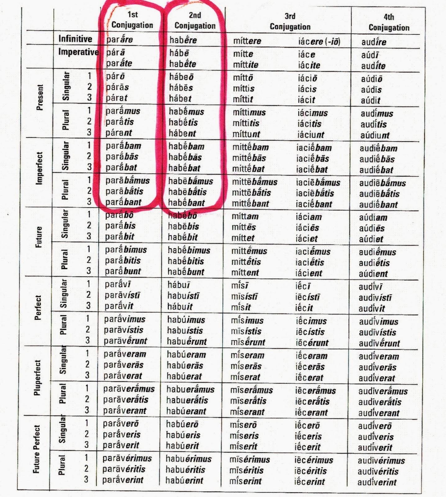 latin chart Chart2paketsusudombaco
