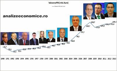Pib-ul României între 1990 - 2013