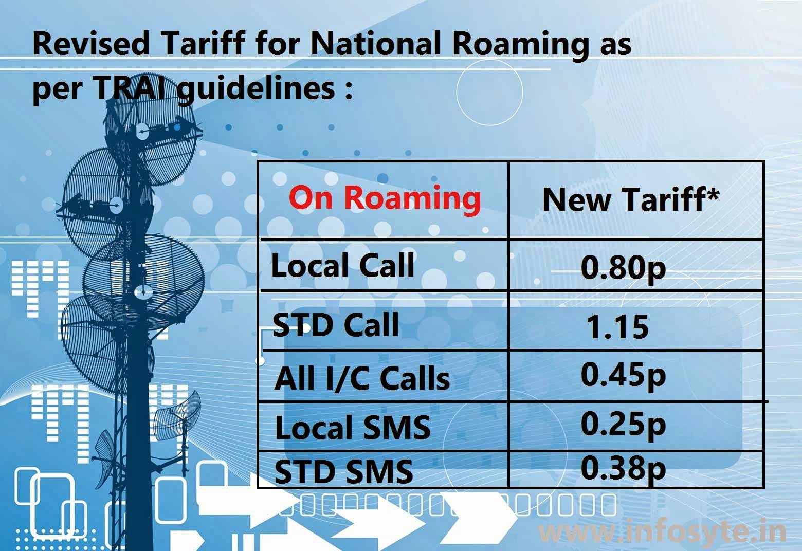 TRAI Roaming tariff card