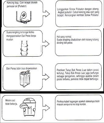 Kerusakan pada mesin cuci dan cara mengatasinya