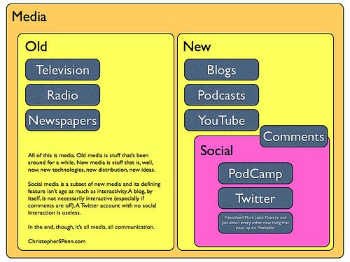 new media vs old media essay