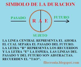 SIMBOLO DE LA DURACION