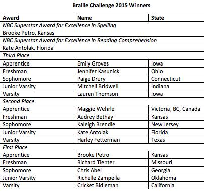 Braille Challenge 2015 winners listed in image, sorry