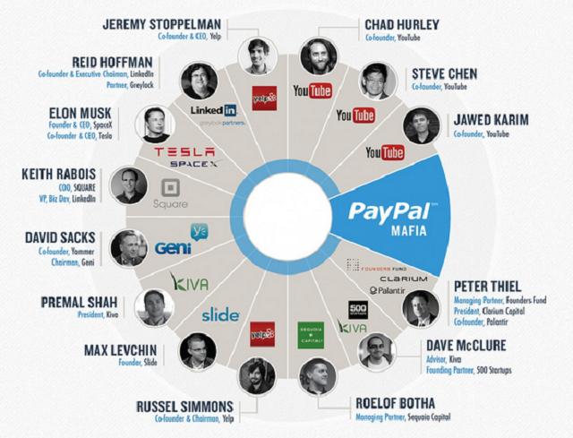 PayPal è stato il più prolifico incubatore d'imprenditore innovatori della Silicon Valley. Gli ex-PayPal sono talmente influenti e posizionati nel business della tecnologia da meritarsi l'appellativo di PayPal Mafia. Nella figura gli alumni di PayPal e la loro attuale posizione.
