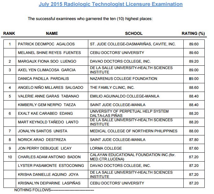 Top 10 Radtech July 2015 Board Exam