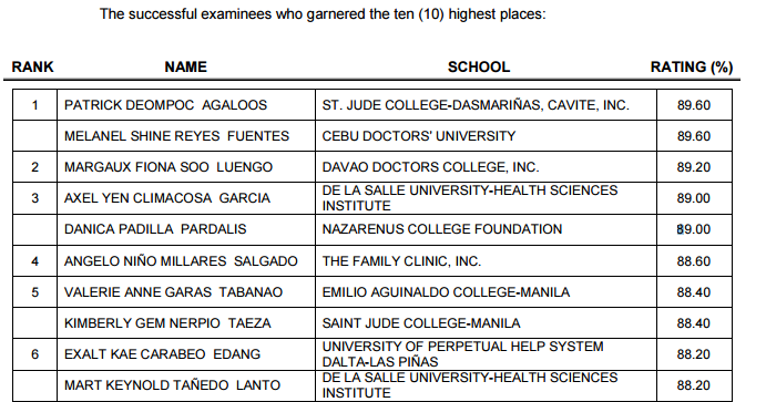 Top 10 July 2015 Radiologic Technologist RadTech X Ray Tech Board Exam