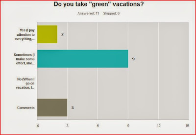 Green Vacation Survey Results