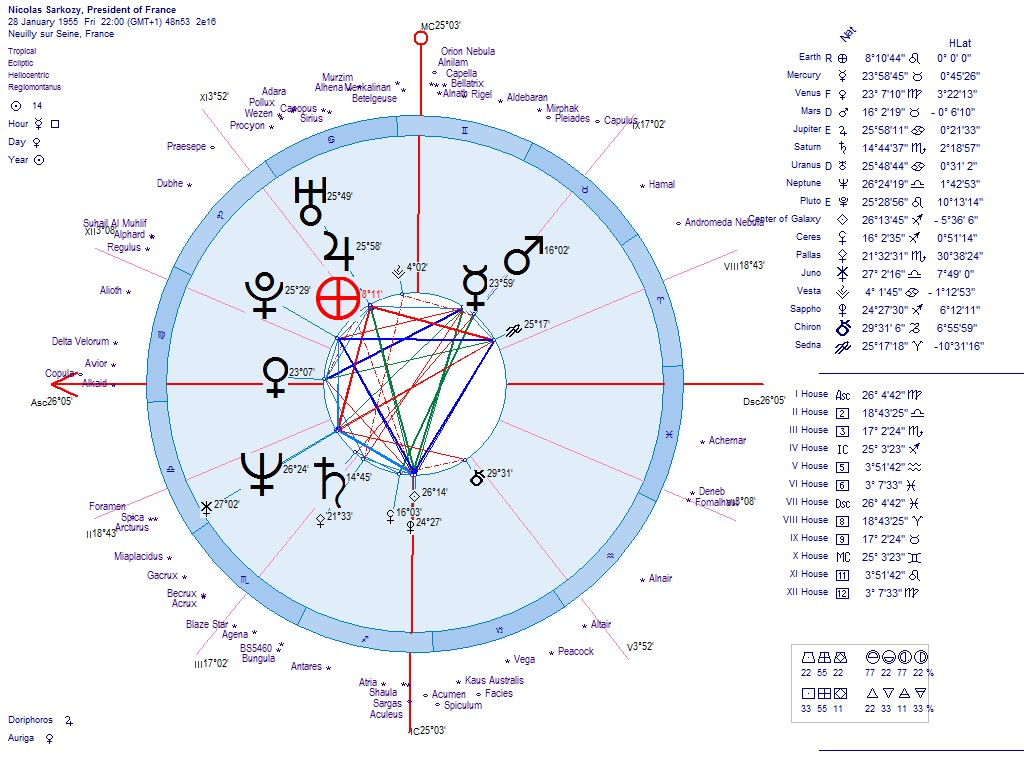 Astrology of the new libya republic 2011 birth charts geo helio with nvjuhfo Image collections