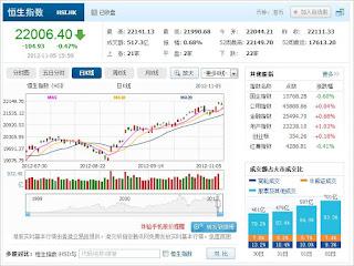 中国株コバンザメ投資 香港ハンセン指数1105
