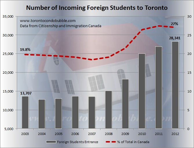 number of foreign students coming to toronto