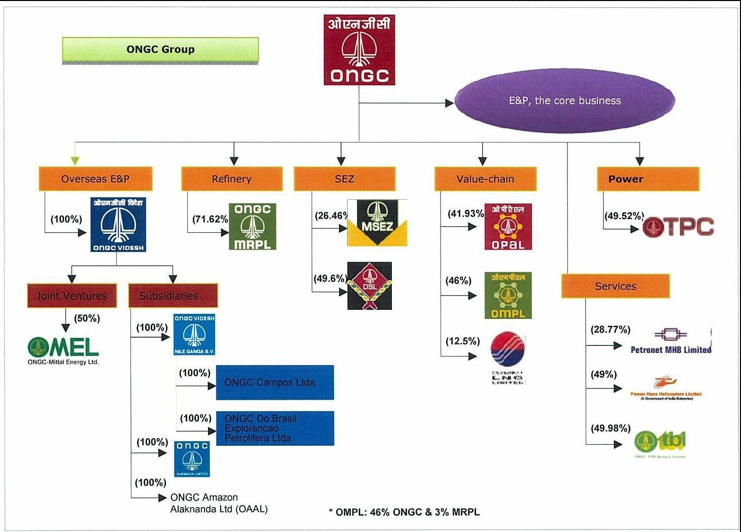 ongc group of companies
