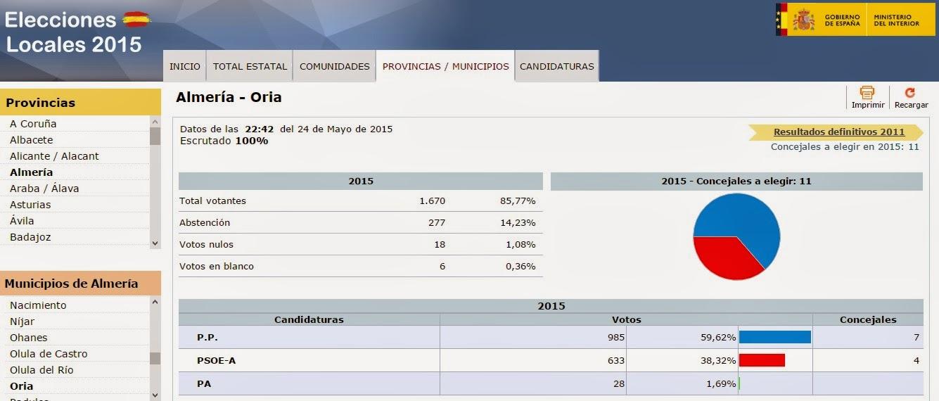 Sobreoria el blog de informaci n local for Resultados elecciones ministerio interior