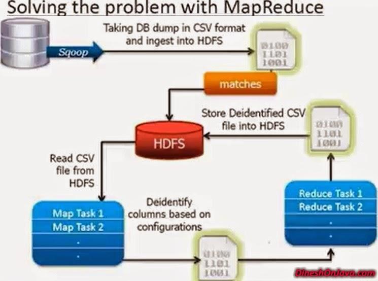 map-reduce-work