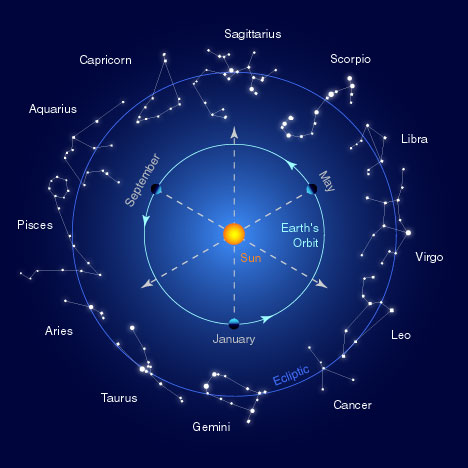 Astrology And Palmistry Portal Twelve Signs The Zodiac