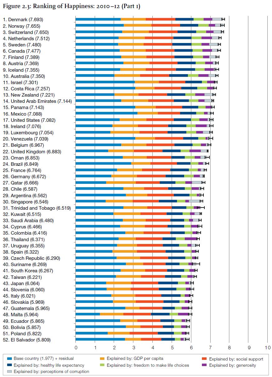 世界幸福度ランキング、日本は43位