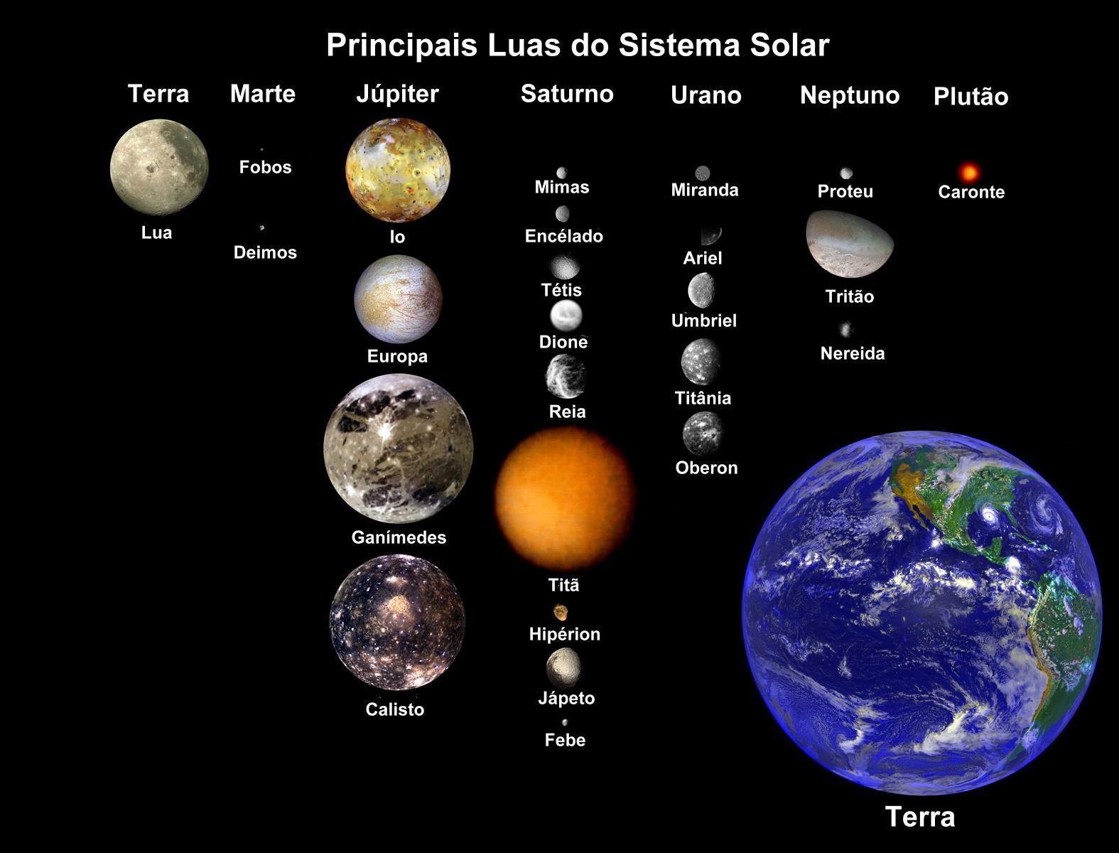 Se Ver A Rela    O Entre Os Tamanhos De Algumas Luas Do Sistema Solar