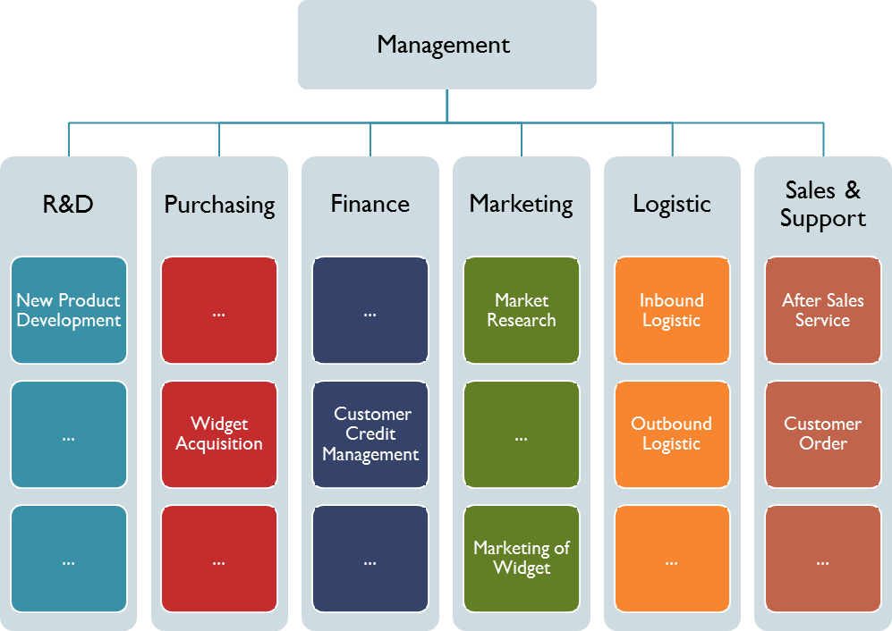 Typical functions of an e-commerce system