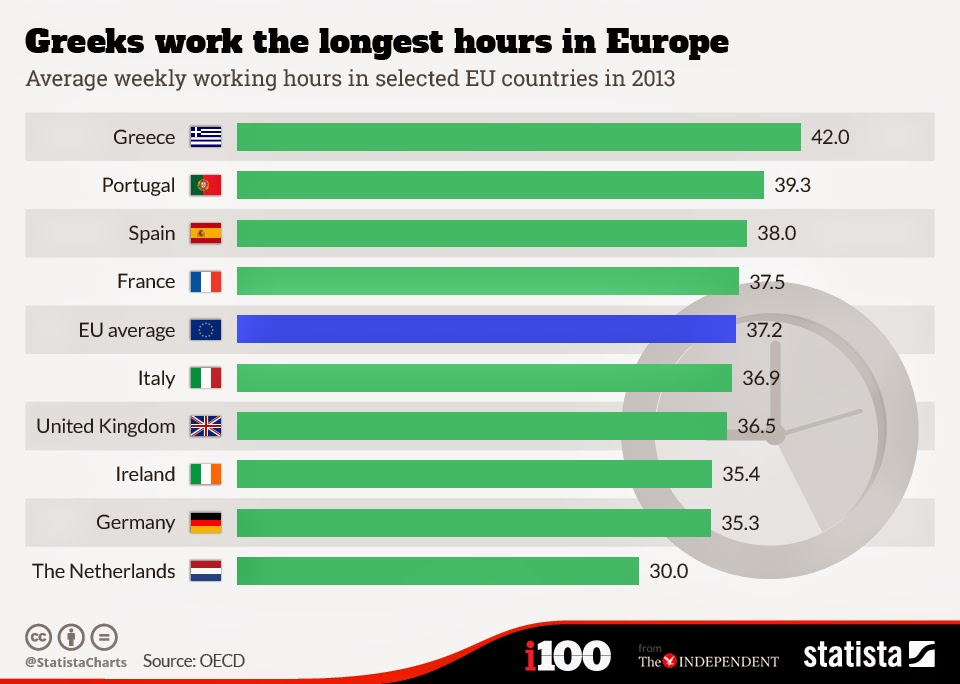 average weekly working hours
