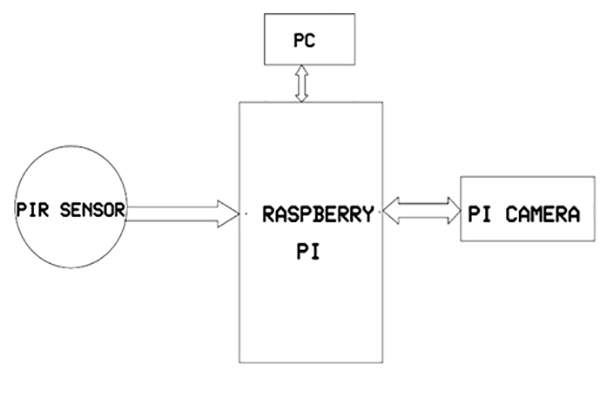 Intruder detection with raspberry pi using camera in embedded block diagram ccuart Gallery