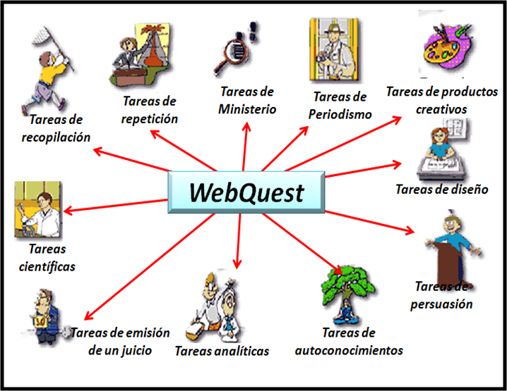 development webquest noah leach
