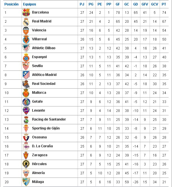 598 x 650 jpeg 99kB, Tabla De Posiciones De Liga Mx 2015 | New ...