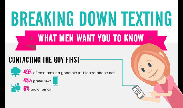 Breaking Down Texting What Men Want you to Know