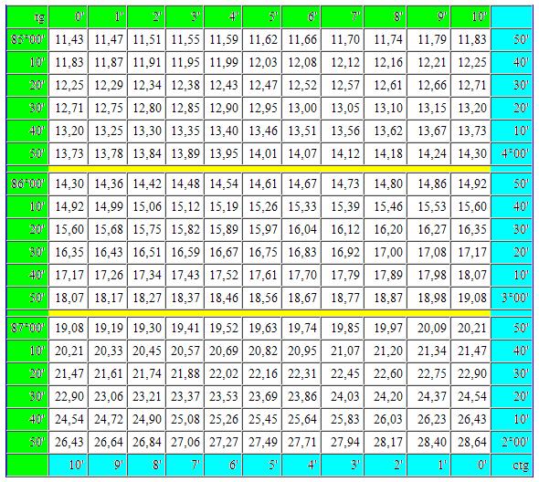 Косинус 90 градусов таблица
