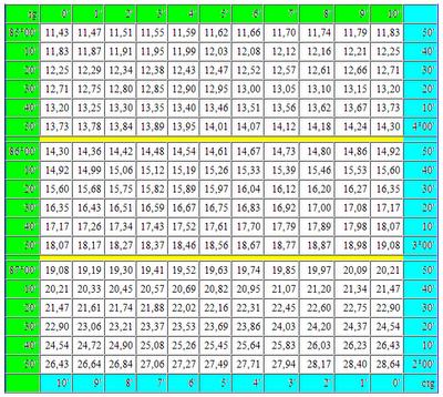 Таблица Брадиса тангенсы котангенсы. Как пользоваться четырехзначной таблицей Брадиса. Математика для блондинок.
