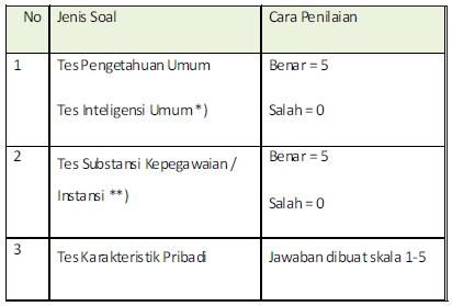 Sistem Penilaian CAT CPNS