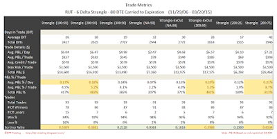 Short Options Strangle Trade Metrics RUT 80 DTE 6 Delta Risk:Reward Exits