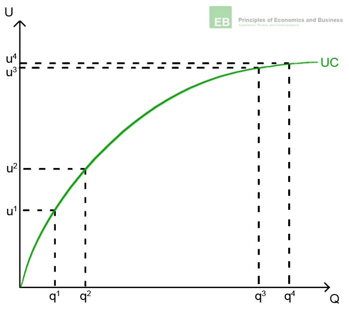 Illustration of diminishing marginal utility