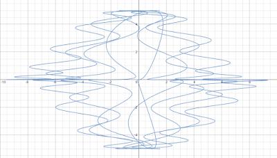 x = 0.65*t + 1.5 sin(t^2) y = 5 * (sin t)^3