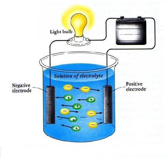 Percobaan Larutan Elektrolit