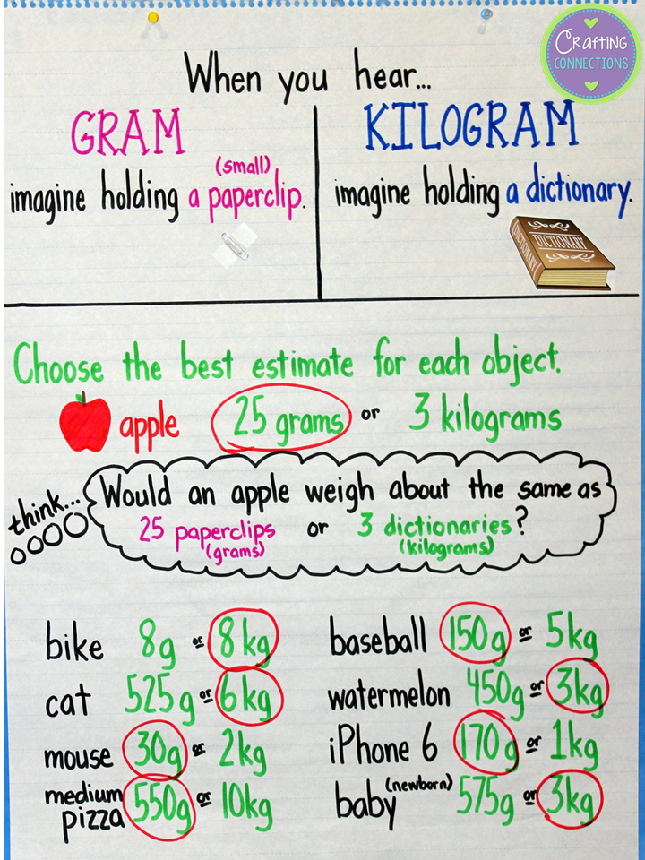 crafting connections grams kilograms anchor chart. Black Bedroom Furniture Sets. Home Design Ideas