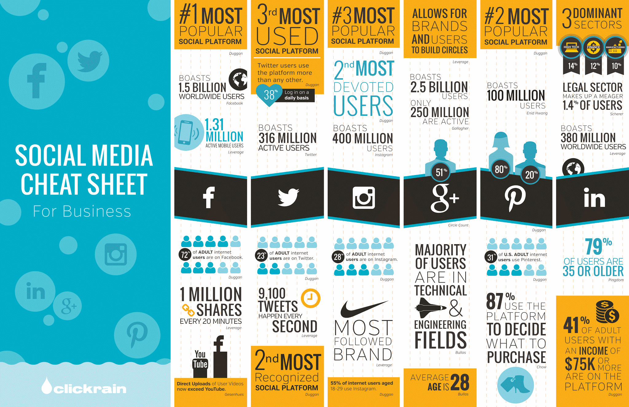 Which Social Media Sites Should My Business Be On? [Infographic]
