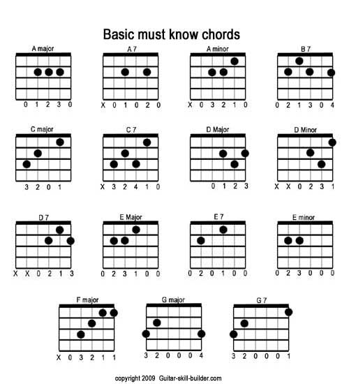 Essential Guitar Chords: G, F, and C Major (and A minor) ~ A Geek ...