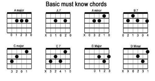 Essential Guitar Chords: G, F, and C Major (and A minor) ~ A Geek From the West