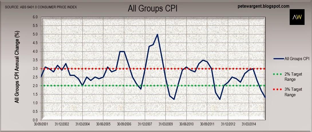 All groups cpi