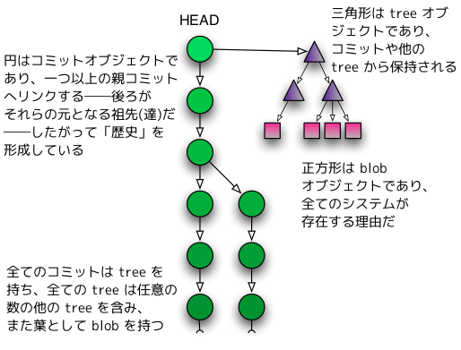 commit-tree-blob