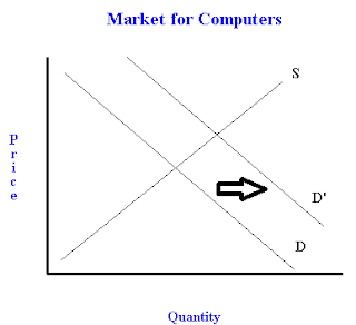 how to solve synergys loss of demand