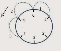 Aritmetika Bilangan Jam dan Operasi Hitungnya