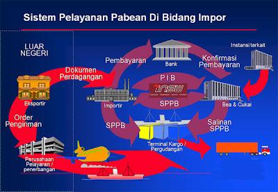 prosedur impor barang