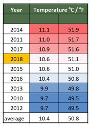 Temperatures 2010 - 2018