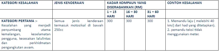 Summons info by Tawau Car Rental