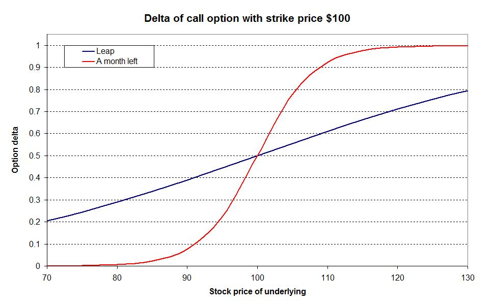 Delta in option trade