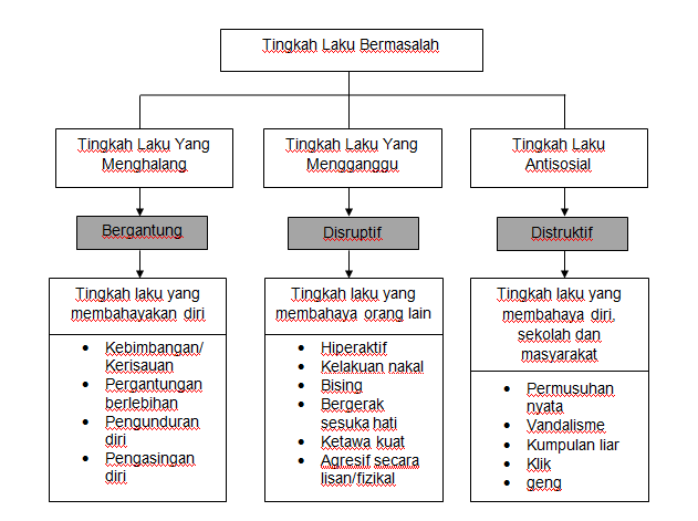 psikologi pendidikan: KONSEP DAN JENIS-JENIS TINGKAH LAKU ...
